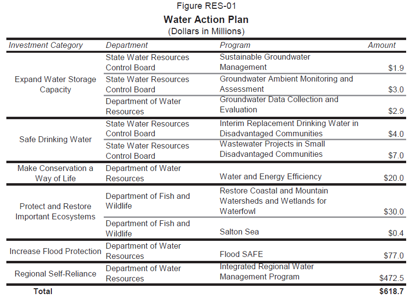 Summary of the Water Action Plan, taken from the Governor's Budget Summary - 2014-15, p114.
